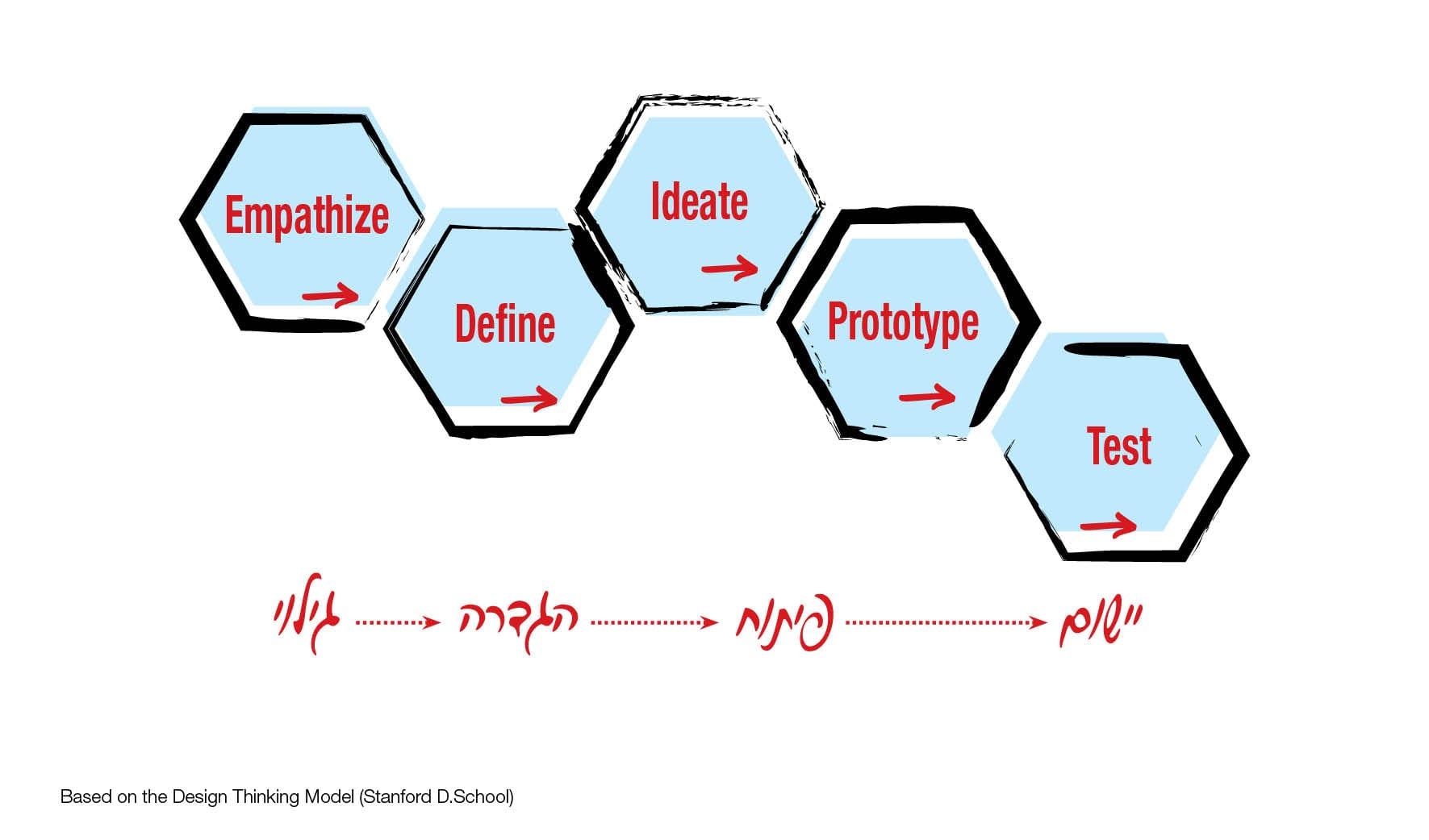 חמשת השלבים של חשיבה עיצובית