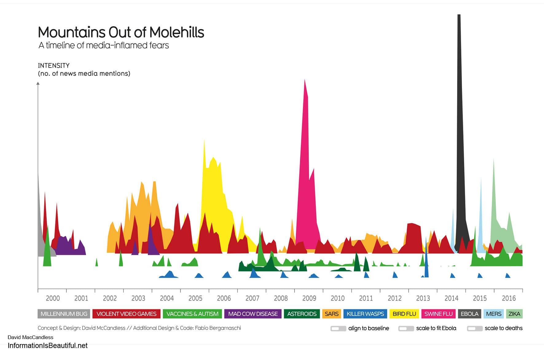 אינפוגרפיקה של דיוויד מקקנדלס, ״הרים של חפרפרות״ - קו זמן של מדיה- פחד